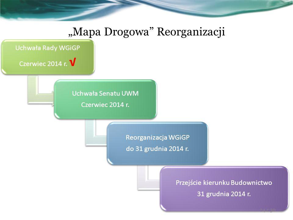 """""""Mapa Drogowa Reorganizacji"""