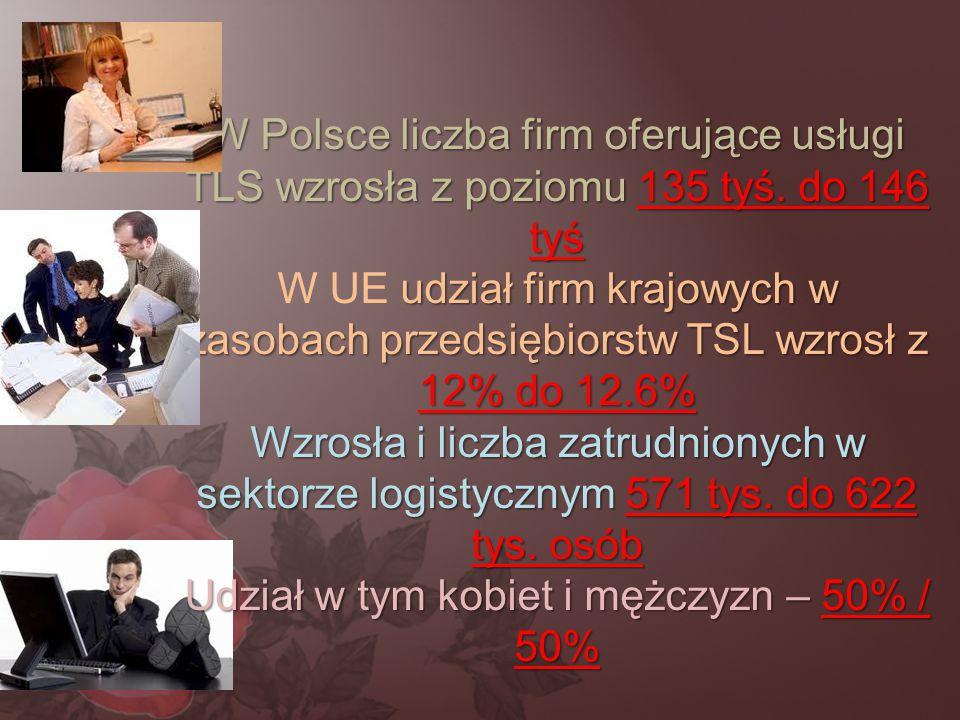 W Polsce liczba firm oferujące usługi TLS wzrosła z poziomu 135 tyś