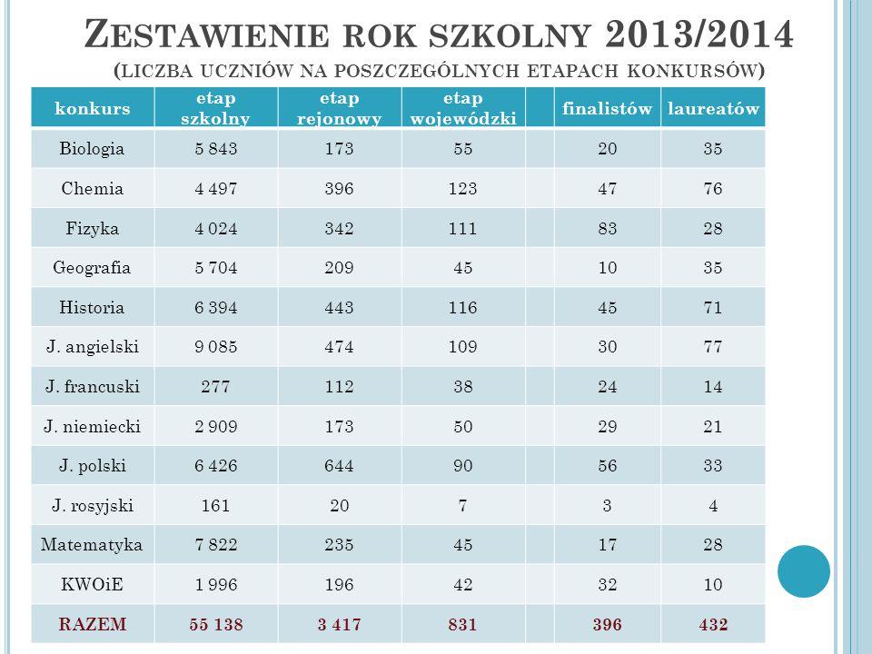 Zestawienie rok szkolny 2013/2014 (liczba uczniów na poszczególnych etapach konkursów)