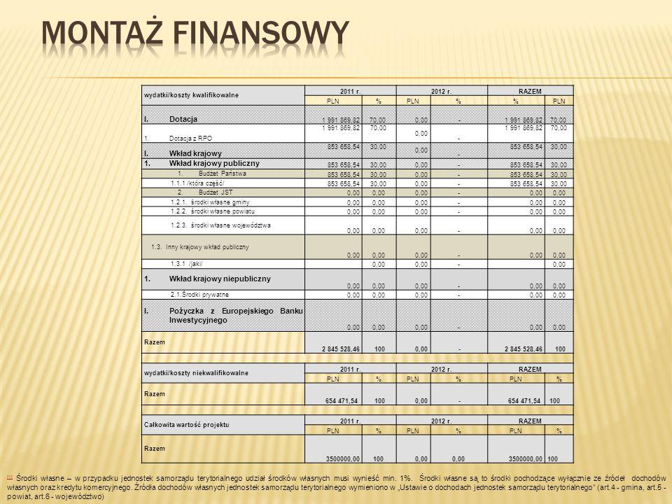 MONTAŻ FINANSOWY Dotacja Wkład krajowy Wkład krajowy publiczny