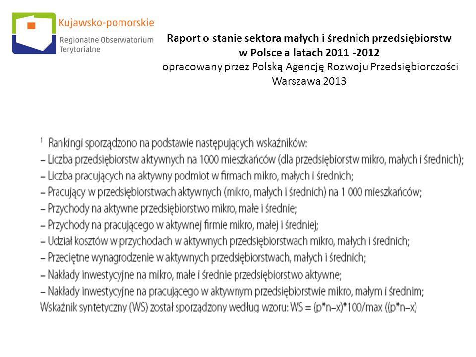 Raport o stanie sektora małych i średnich przedsiębiorstw