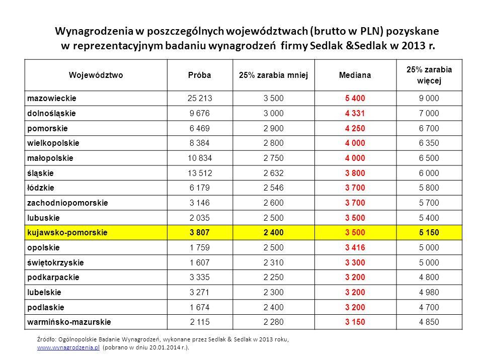 Wynagrodzenia w poszczególnych województwach (brutto w PLN) pozyskane