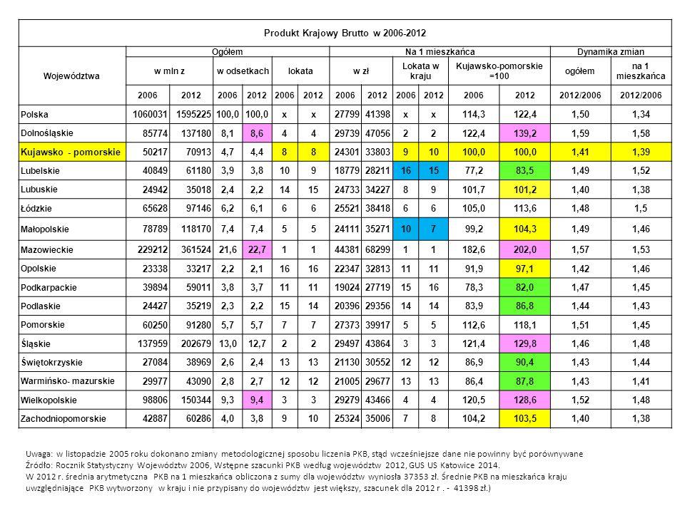 Produkt Krajowy Brutto w 2006-2012