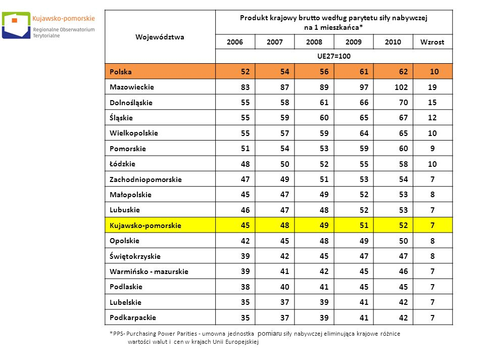 Produkt krajowy brutto według parytetu siły nabywczej