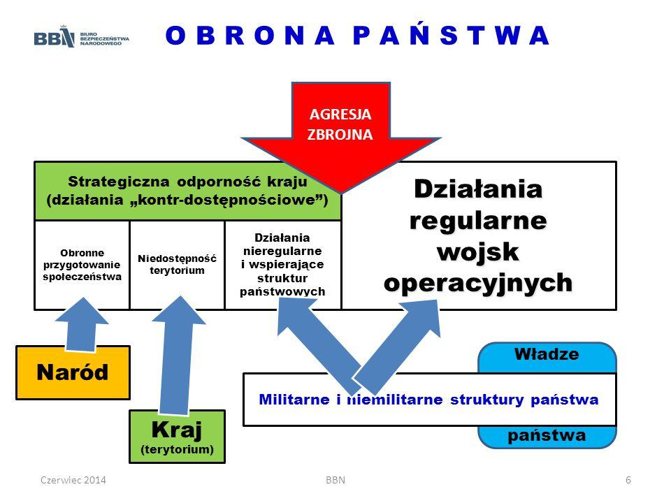 """Strategiczna odporność kraju (działania """"kontr-dostępnościowe )"""