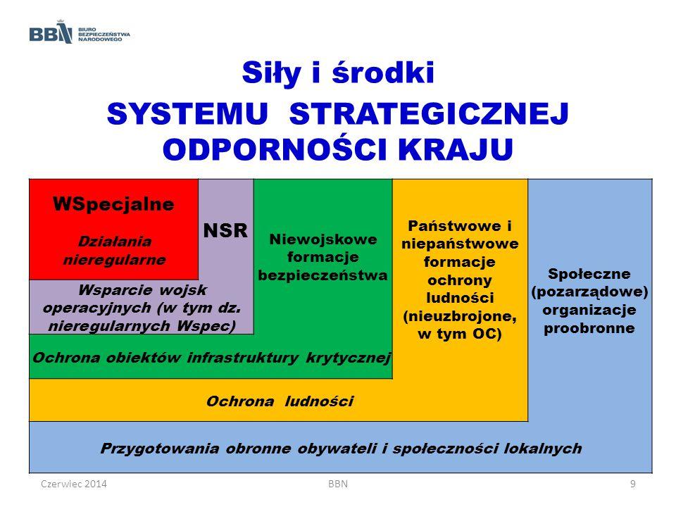 Siły i środki SYSTEMU STRATEGICZNEJ ODPORNOŚCI KRAJU