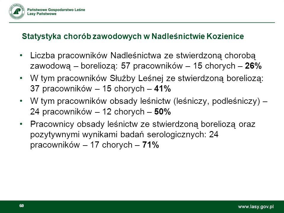 Statystyka chorób zawodowych w Nadleśnictwie Kozienice