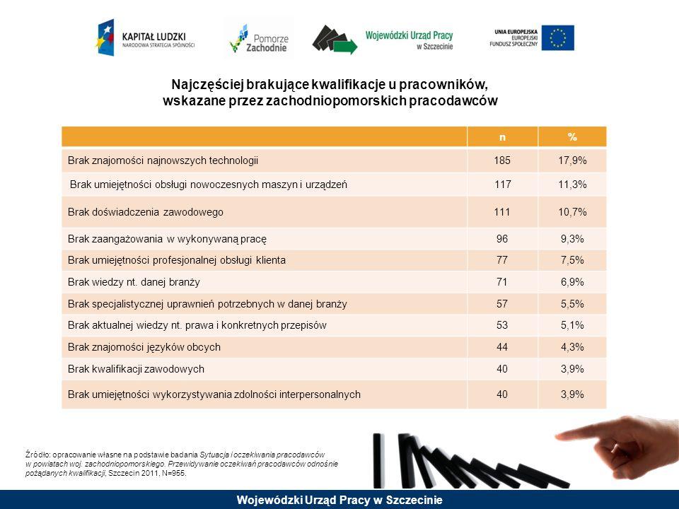 Najczęściej brakujące kwalifikacje u pracowników, wskazane przez zachodniopomorskich pracodawców