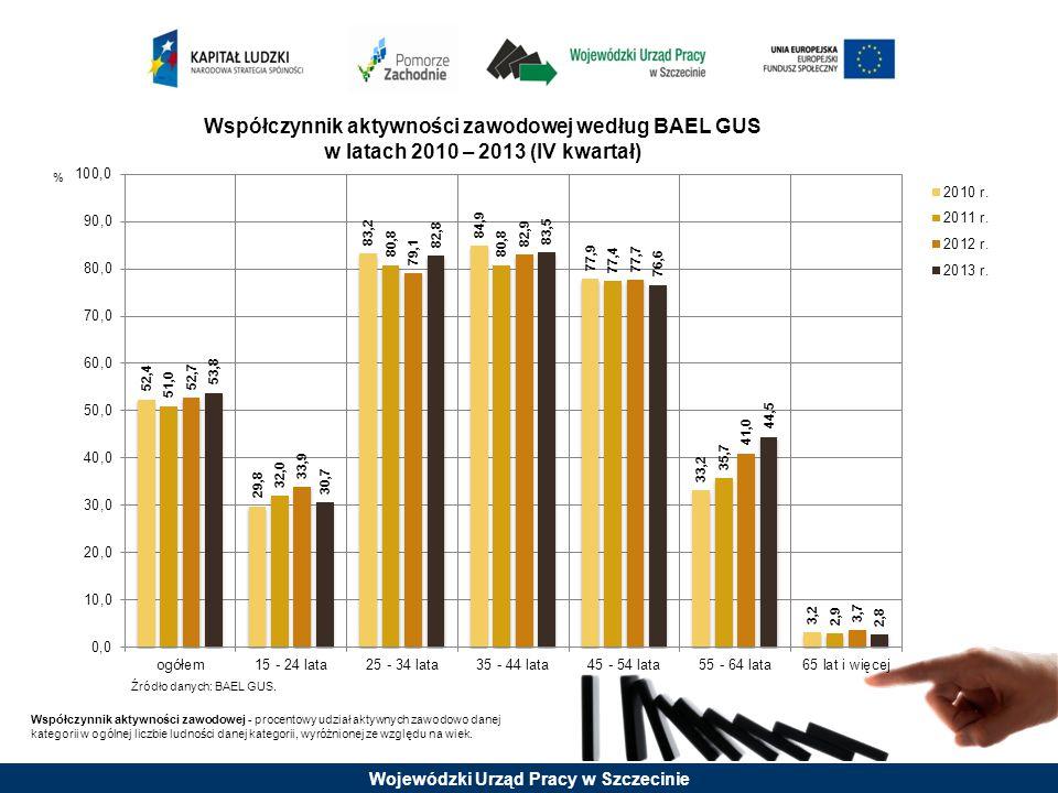 Współczynnik aktywności zawodowej według BAEL GUS w latach 2010 – 2013 (IV kwartał)