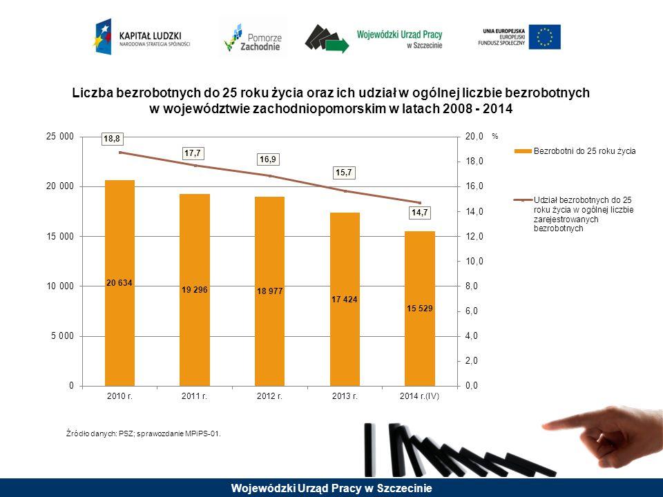 Liczba bezrobotnych do 25 roku życia oraz ich udział w ogólnej liczbie bezrobotnych w województwie zachodniopomorskim w latach 2008 - 2014