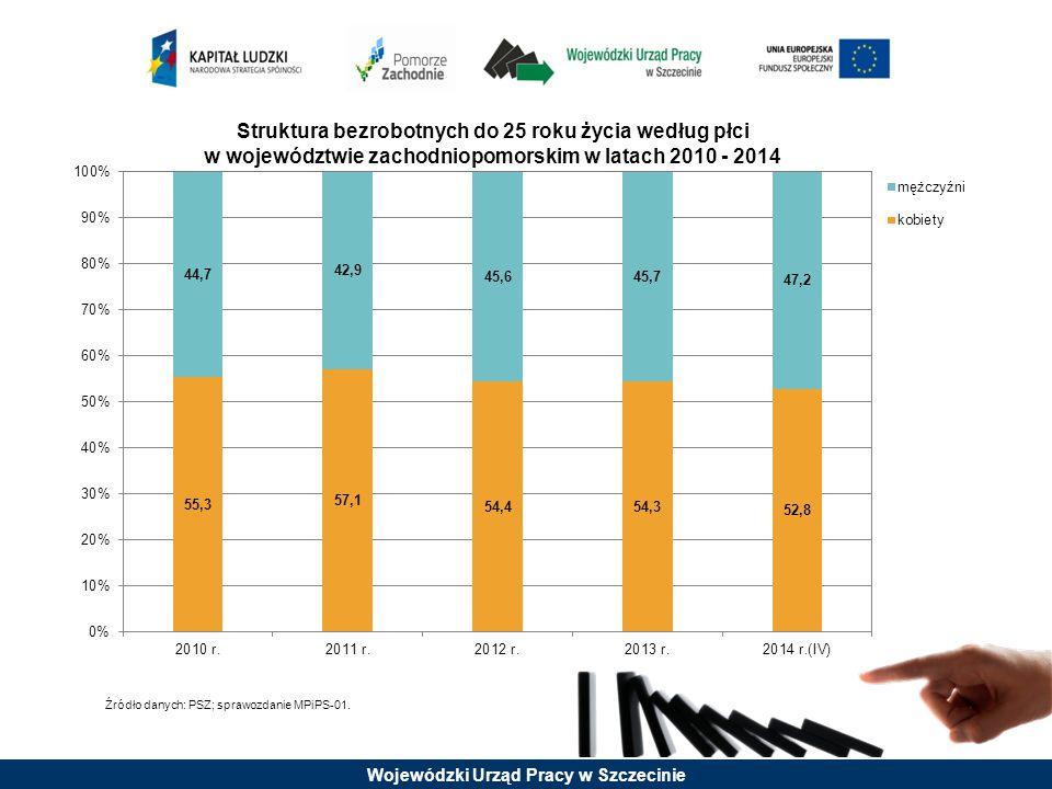 Struktura bezrobotnych do 25 roku życia według płci w województwie zachodniopomorskim w latach 2010 - 2014