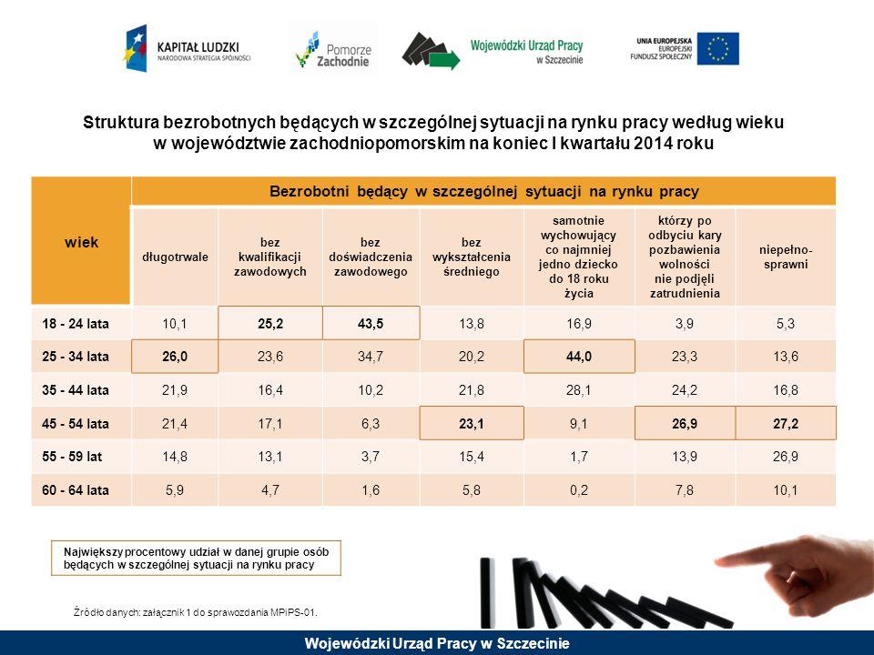 Struktura bezrobotnych będących w szczególnej sytuacji na rynku pracy według wieku w województwie zachodniopomorskim na koniec I kwartału 2014 roku