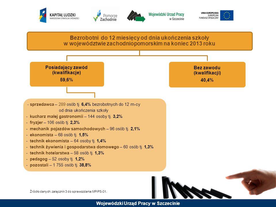Bezrobotni do 12 miesięcy od dnia ukończenia szkoły w województwie zachodniopomorskim na koniec 2013 roku