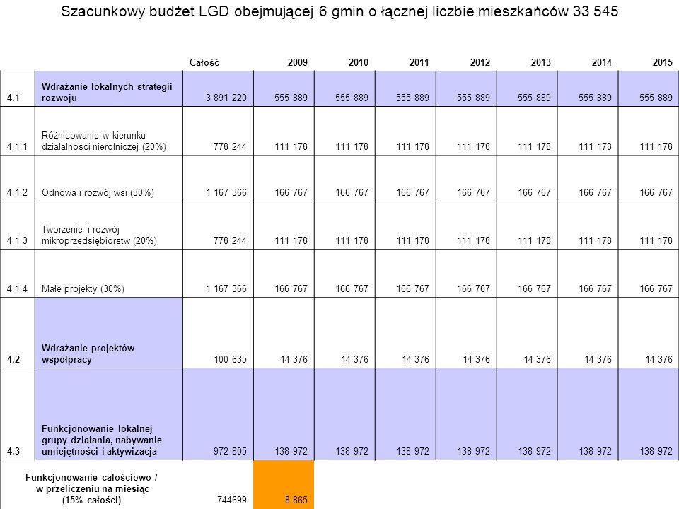 Funkcjonowanie całościowo / w przeliczeniu na miesiąc (15% całości)