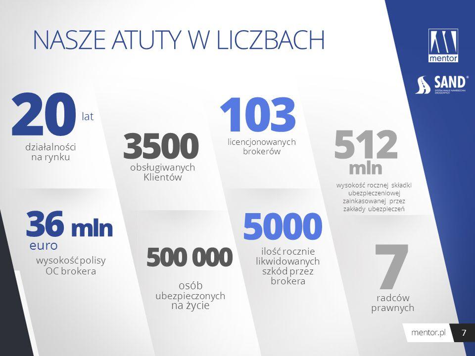 7 20 103 512 5000 3500 36 mln NASZE ATUTY W LICZBACH 500 000 mln euro