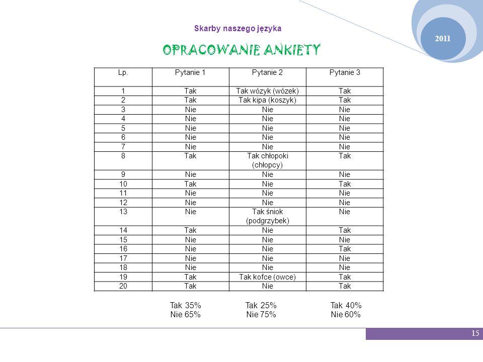 OPRACOWANIE ANKIETY Skarby naszego języka 2011 15