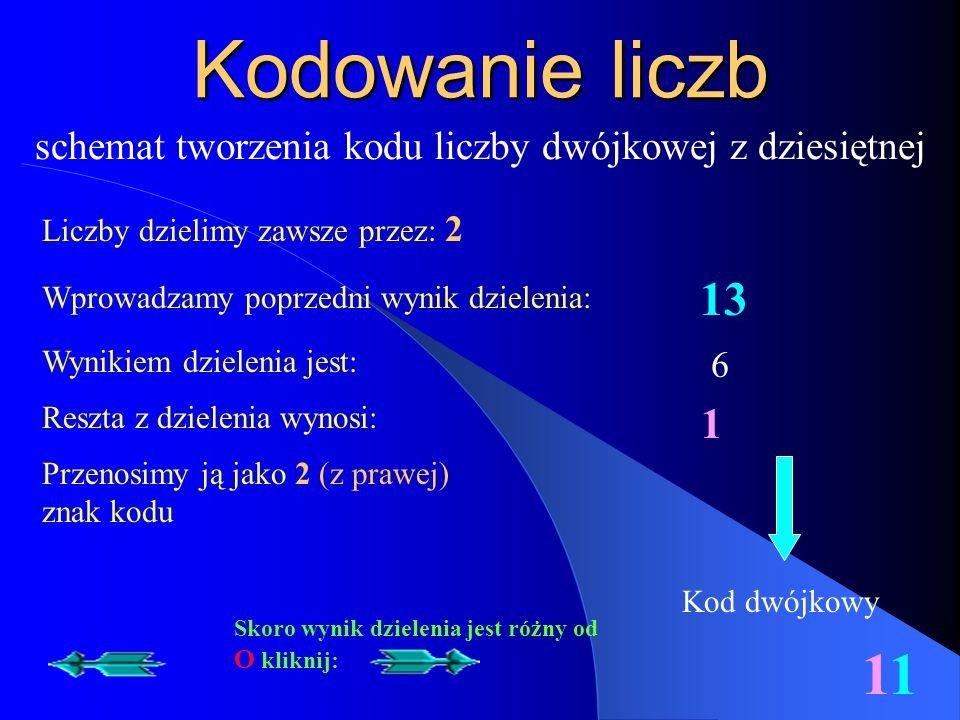 schemat tworzenia kodu liczby dwójkowej z dziesiętnej