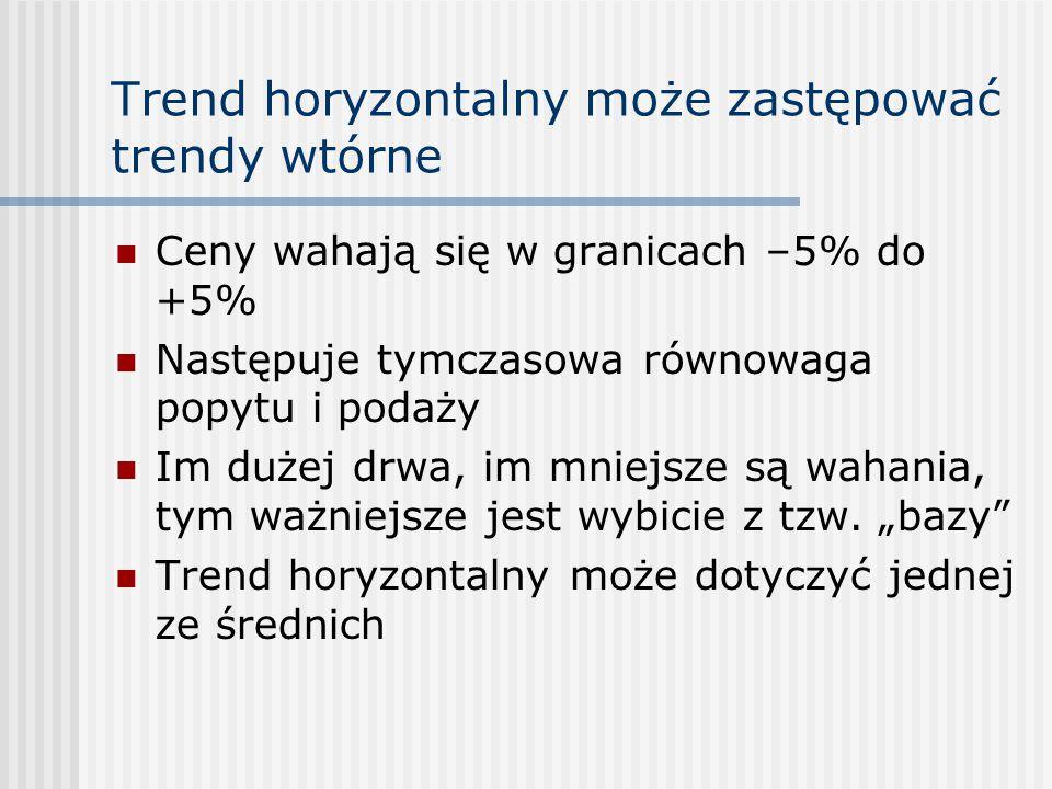 Trend horyzontalny może zastępować trendy wtórne