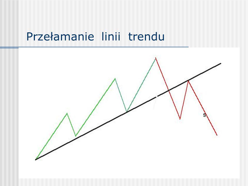 Przełamanie linii trendu