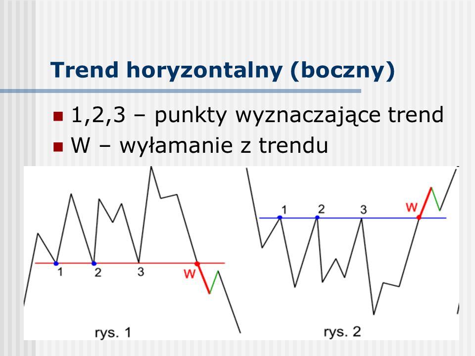 Trend horyzontalny (boczny)