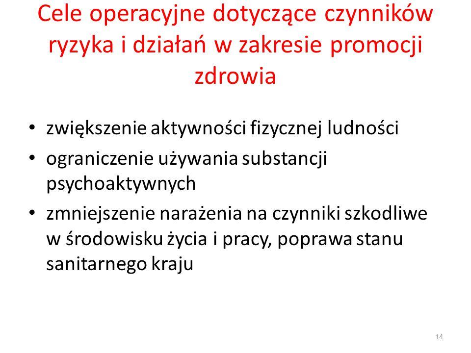 Cele operacyjne dotyczące czynników ryzyka i działań w zakresie promocji zdrowia