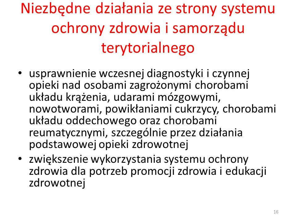 Niezbędne działania ze strony systemu ochrony zdrowia i samorządu terytorialnego