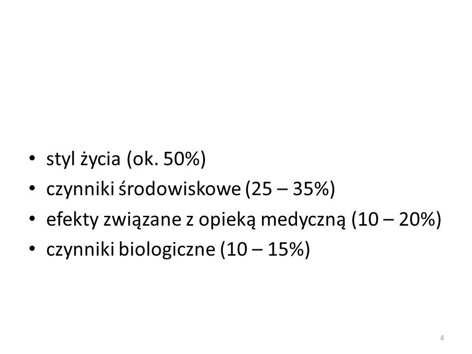 styl życia (ok. 50%) czynniki środowiskowe (25 – 35%) efekty związane z opieką medyczną (10 – 20%)