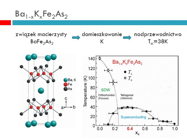 Ba1-xKxFe2As2 związek macierzysty BaFe2As2 domieszkowanie K