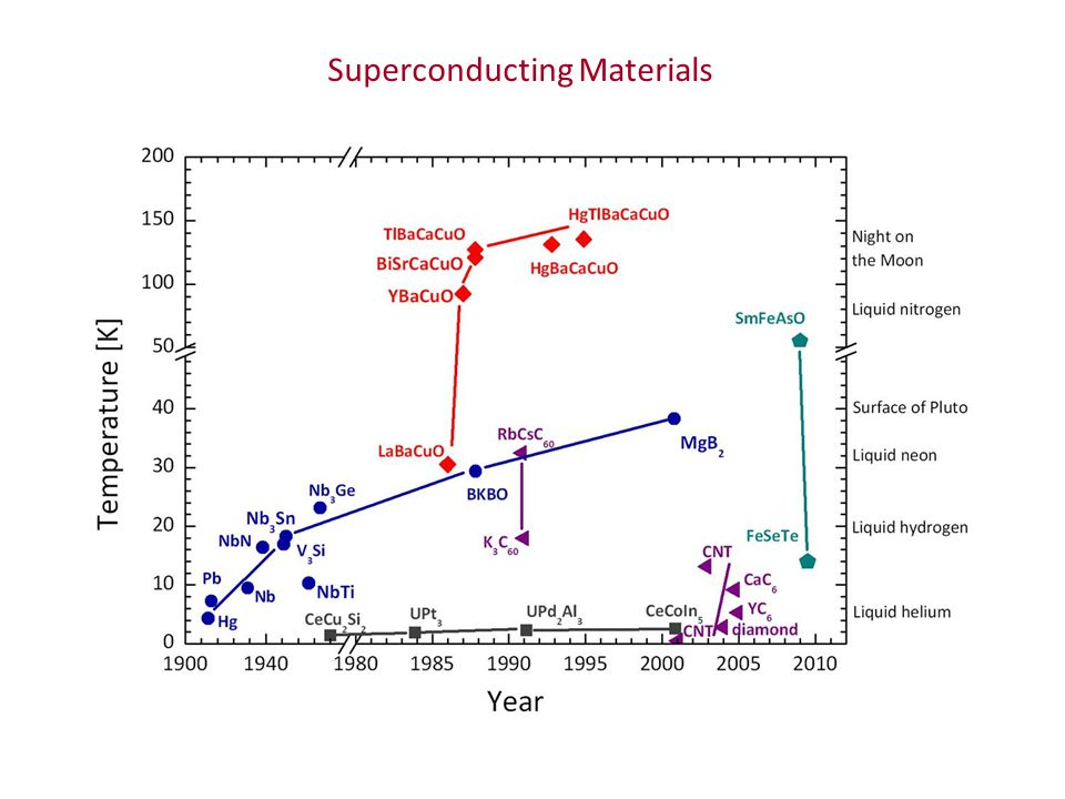 Superconducting Materials