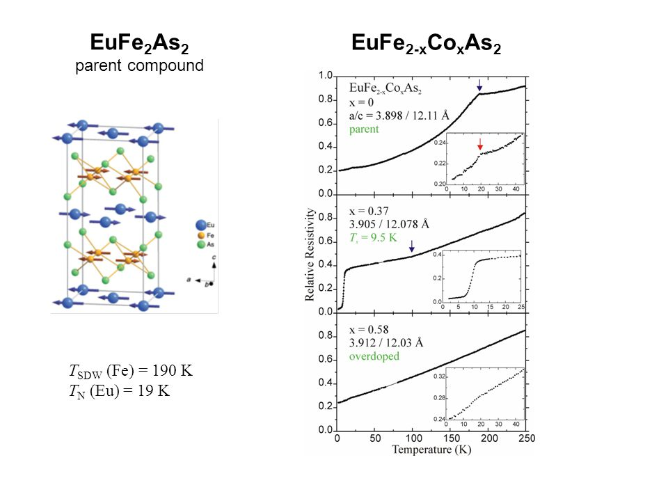 EuFe2As2 EuFe2-xCoxAs2 parent compound TSDW (Fe) = 190 K