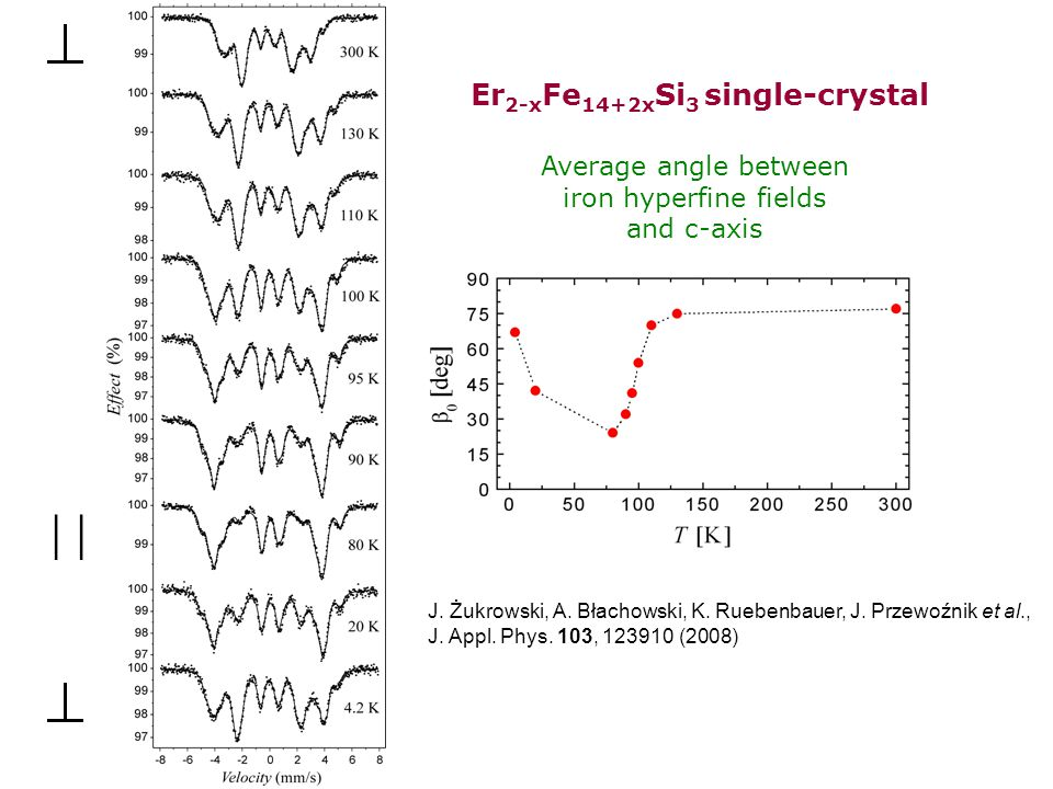  Er2-xFe14+2xSi3 single-crystal Average angle between
