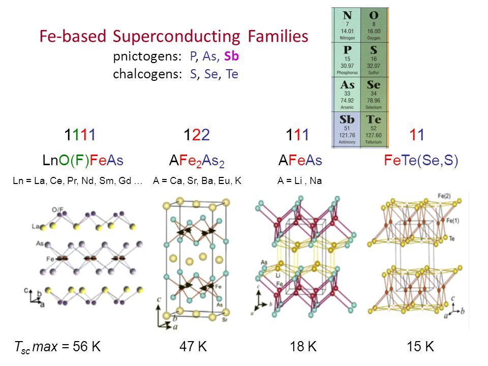Fe-based Superconducting Families