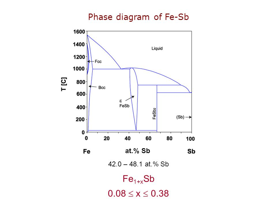 Fe1+xSb 0.08  x  0.38 Phase diagram of Fe-Sb at.% Sb