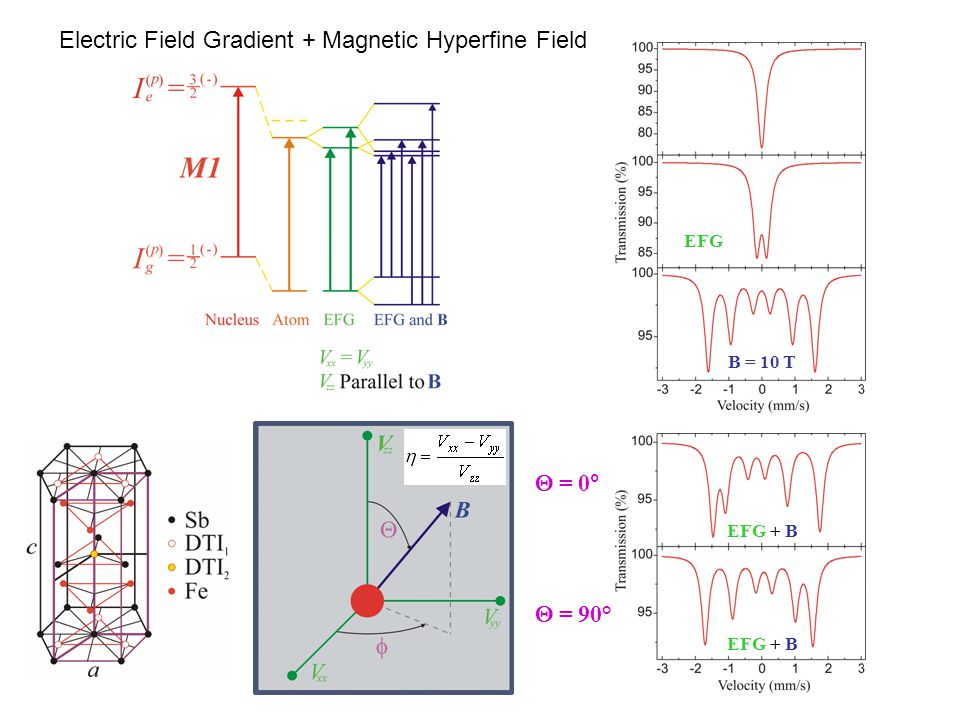 Electric Field Gradient + Magnetic Hyperfine Field
