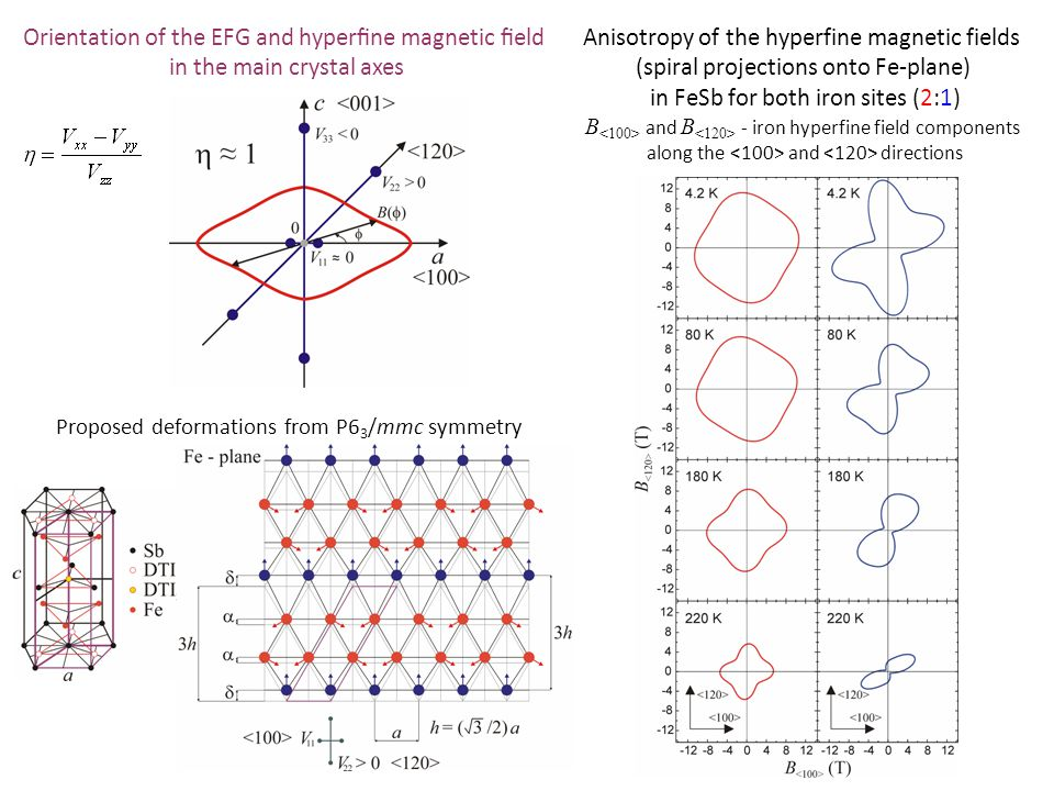 Orientation of the EFG and hyperfine magnetic field
