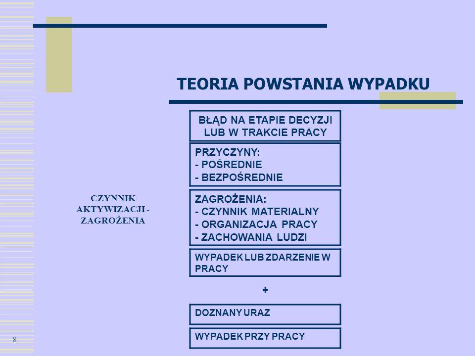 TEORIA POWSTANIA WYPADKU