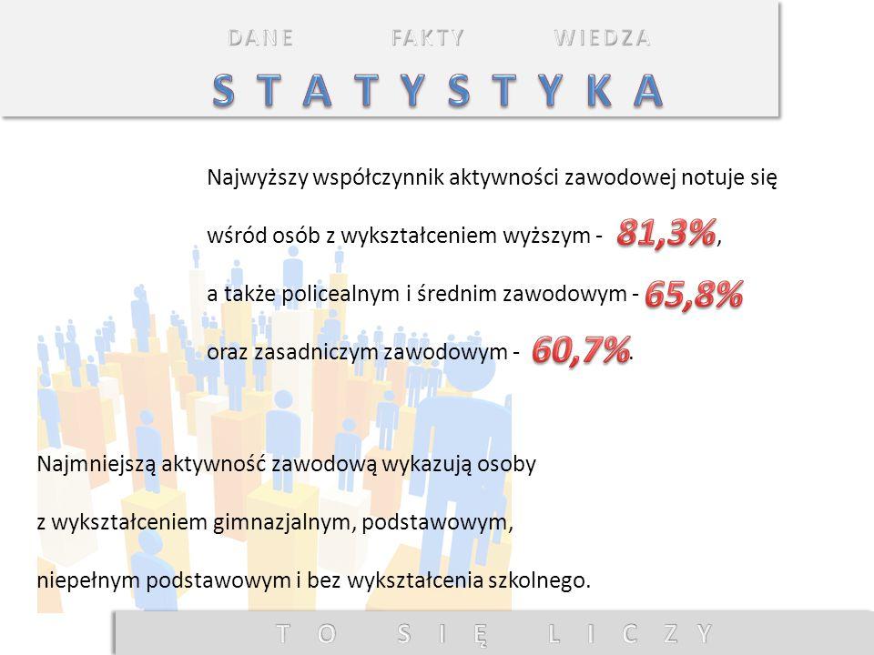S T A T Y S T Y K A 81,3% 65,8% 60,7% T O S I Ę L I C Z Y