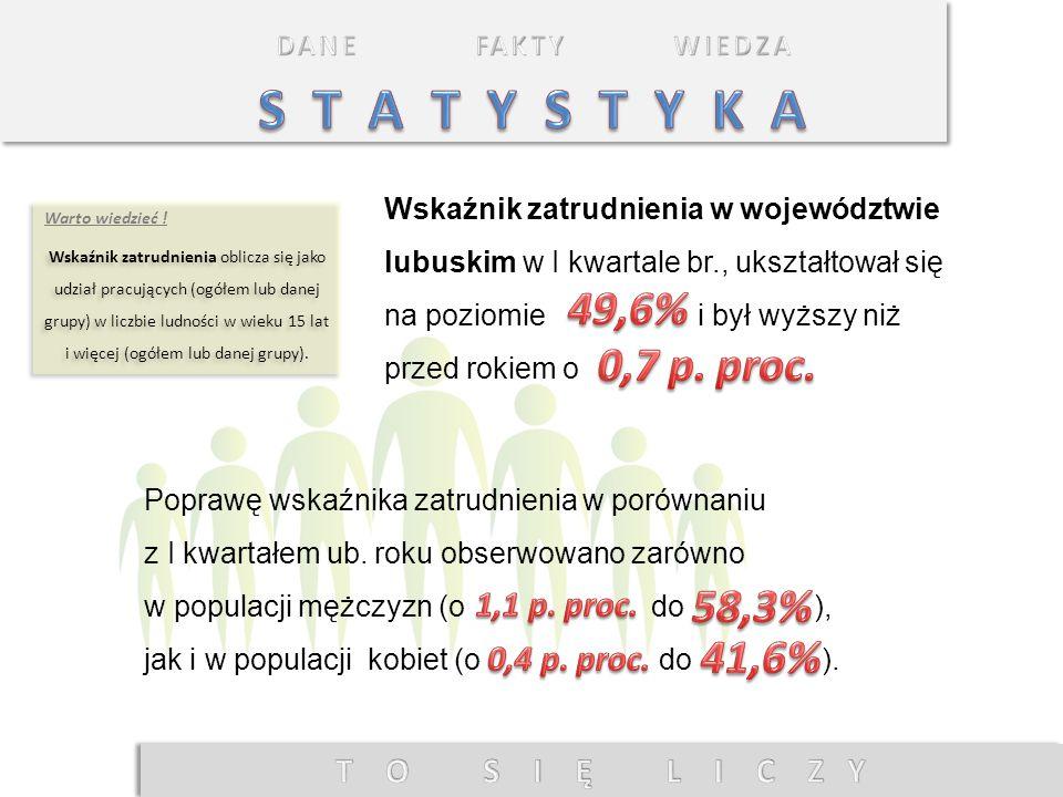 S T A T Y S T Y K A 49,6% 0,7 p. proc. 58,3% 41,6% 1,1 p. proc.