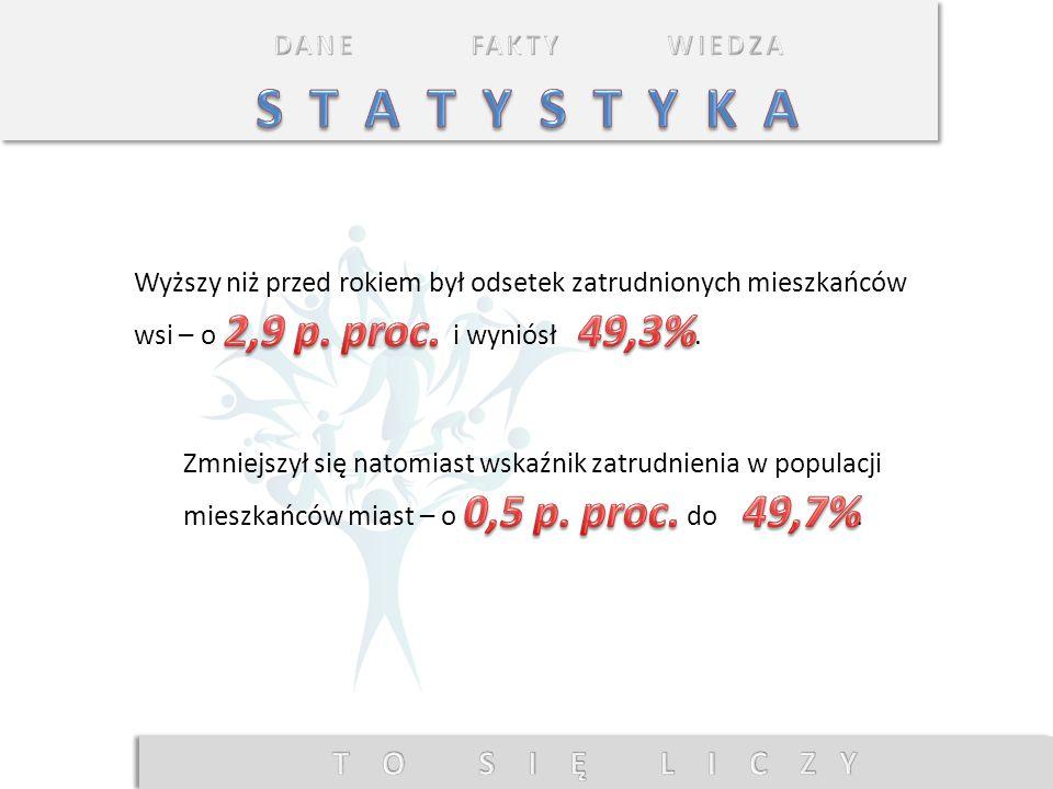 S T A T Y S T Y K A 2,9 p. proc. 49,3% 0,5 p. proc. 49,7%