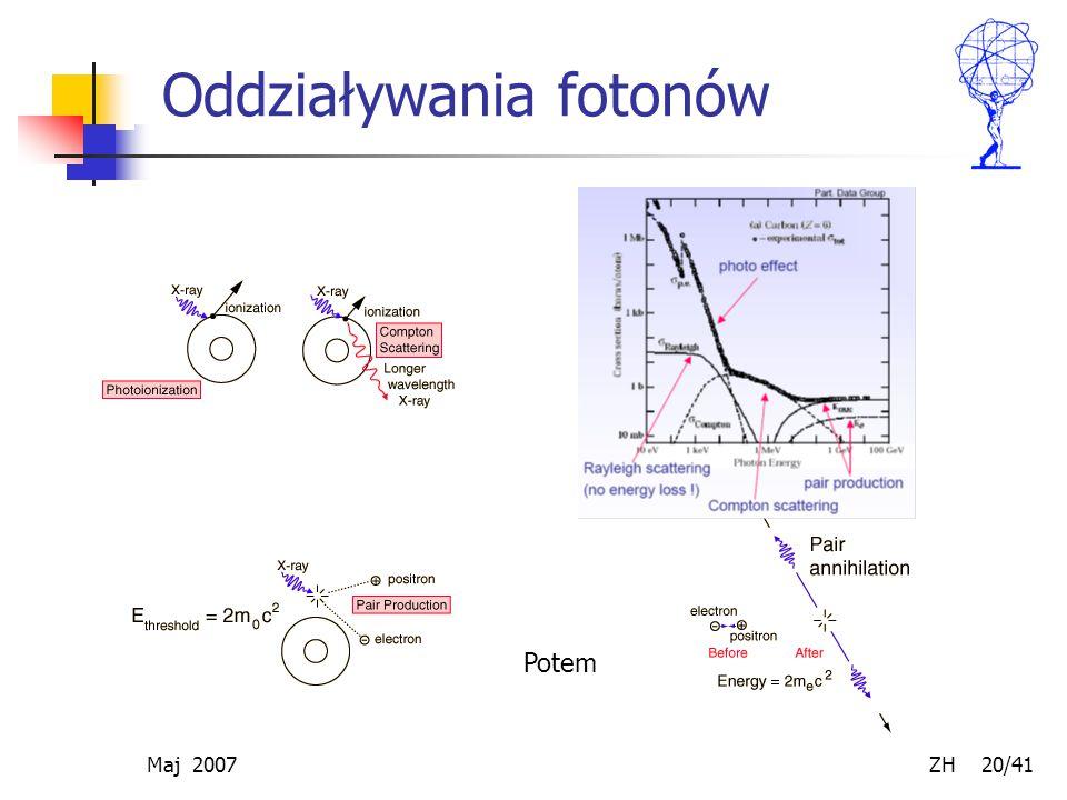 Oddziaływania fotonów