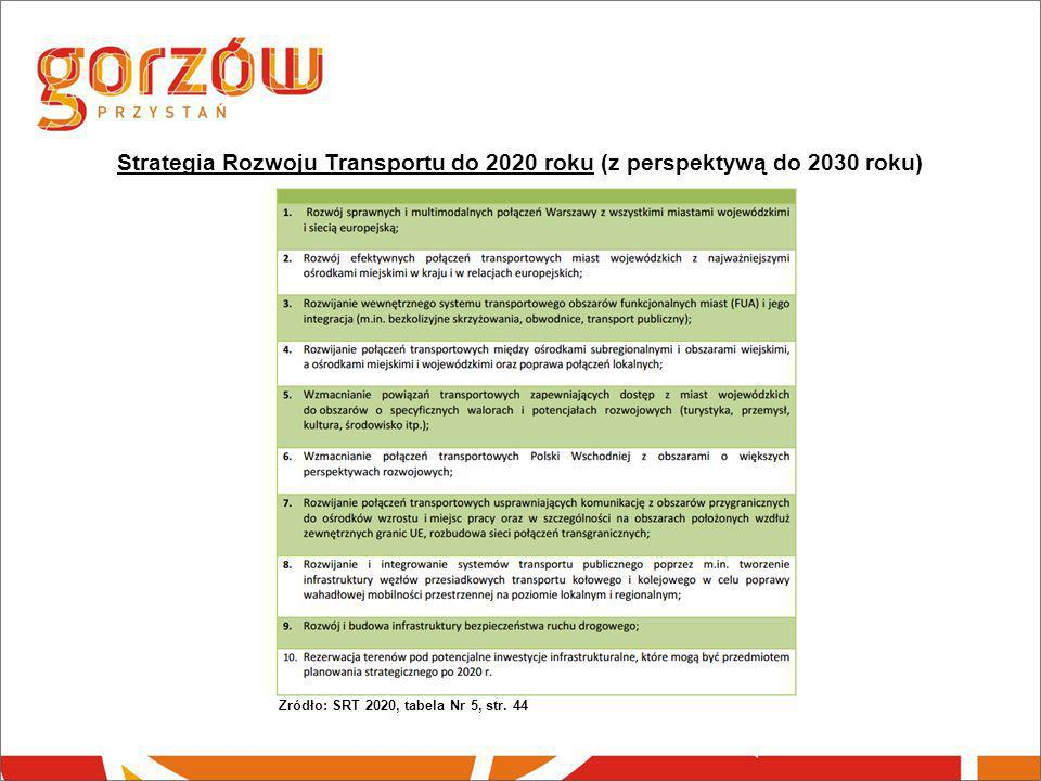 Strategia Rozwoju Transportu do 2020 roku (z perspektywą do 2030 roku)