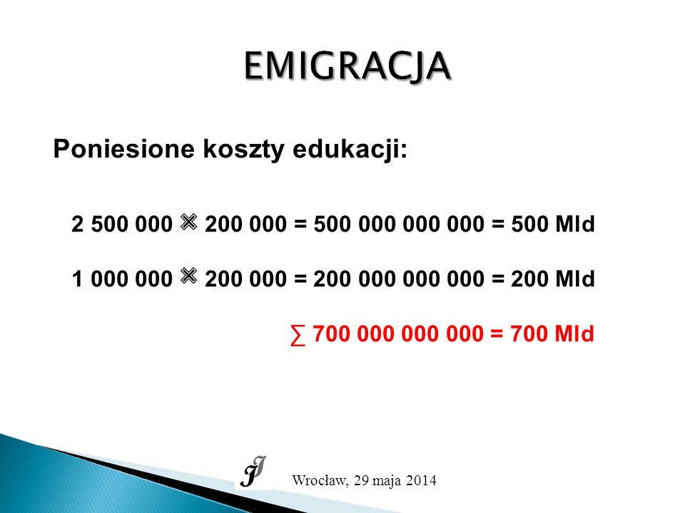 EMIGRACJA Poniesione koszty edukacji: