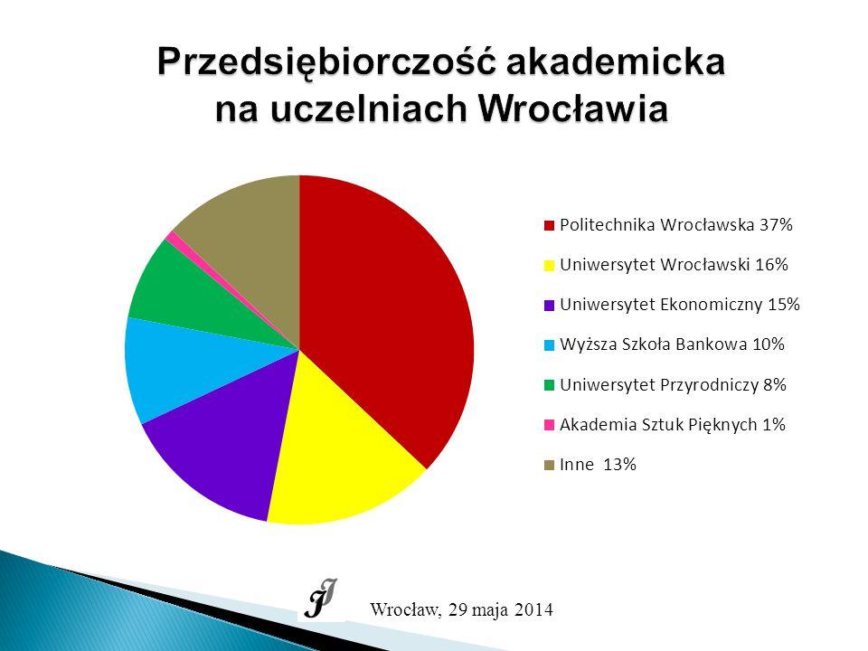 Przedsiębiorczość akademicka na uczelniach Wrocławia