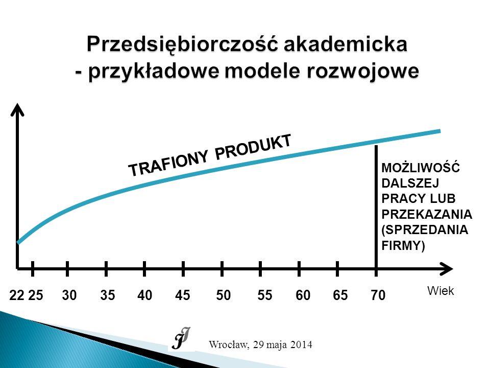 Przedsiębiorczość akademicka - przykładowe modele rozwojowe