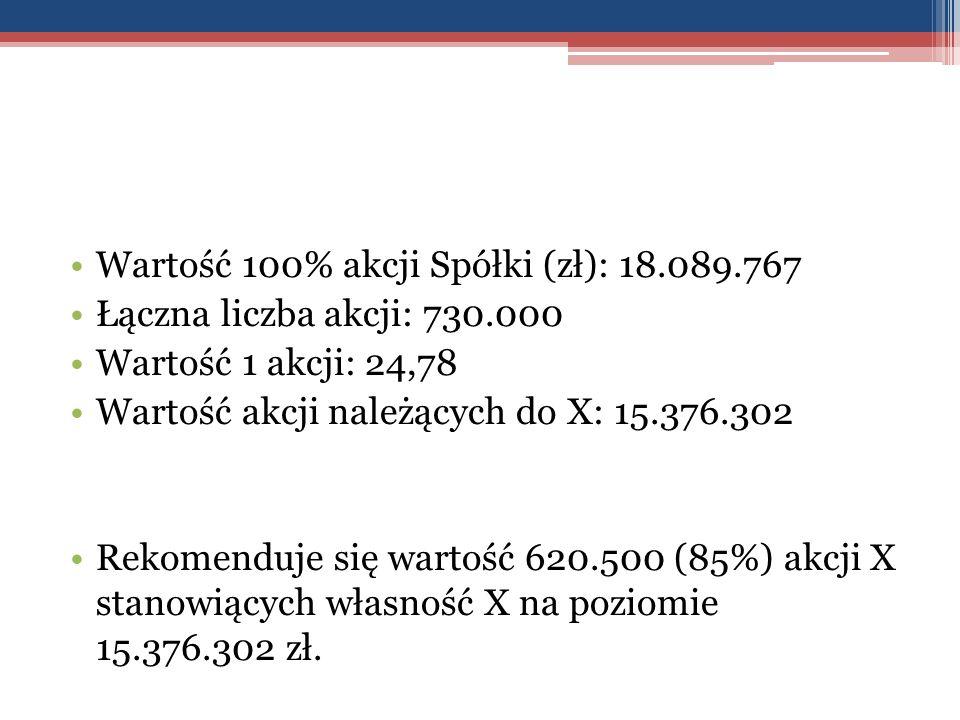 Wartość 100% akcji Spółki (zł): 18.089.767