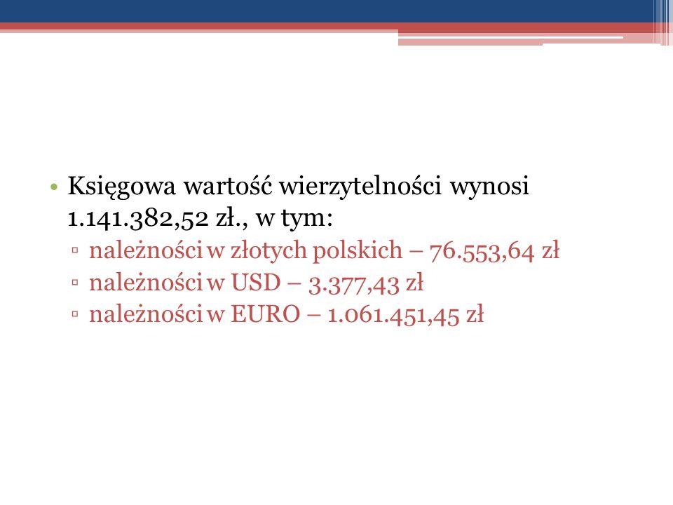 Księgowa wartość wierzytelności wynosi 1.141.382,52 zł., w tym:
