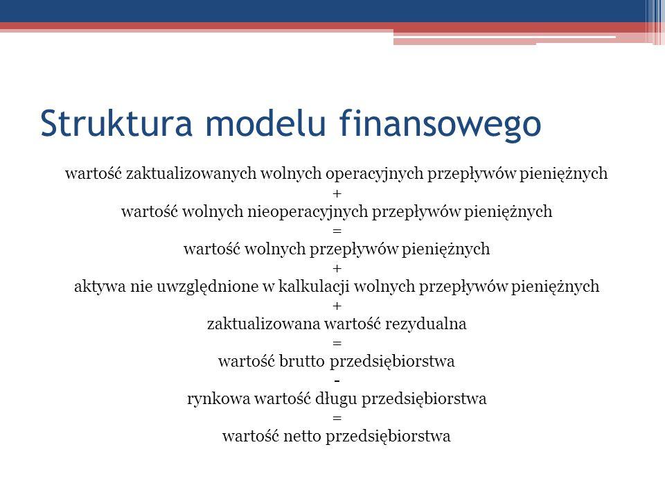 Struktura modelu finansowego