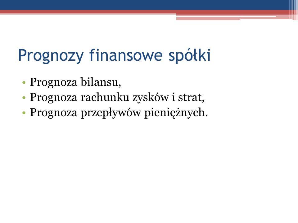 Prognozy finansowe spółki