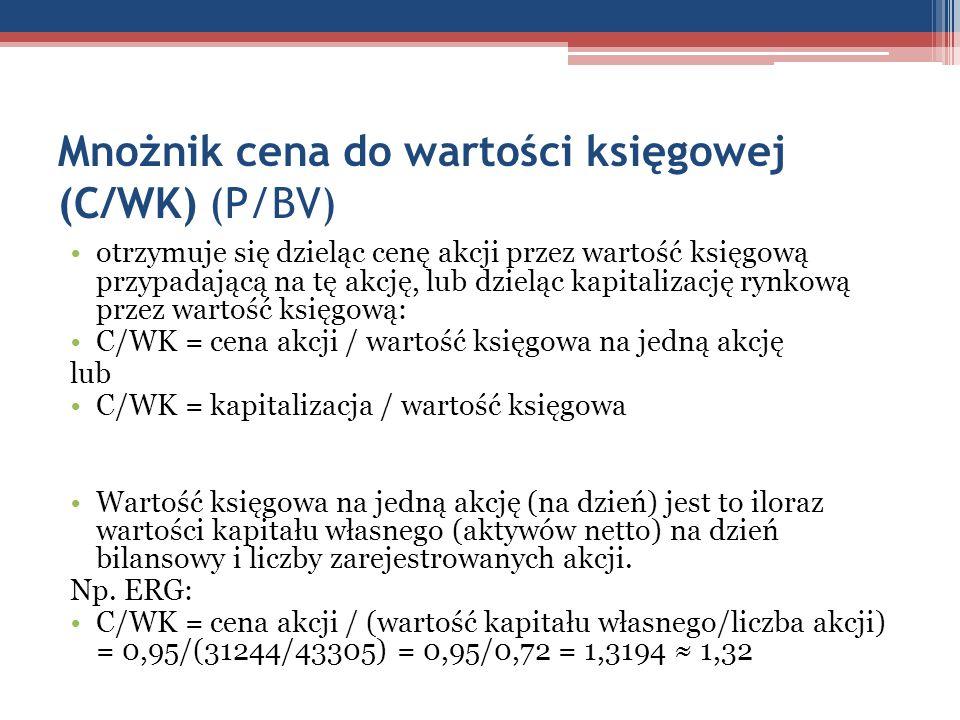 Mnożnik cena do wartości księgowej (C/WK) (P/BV)