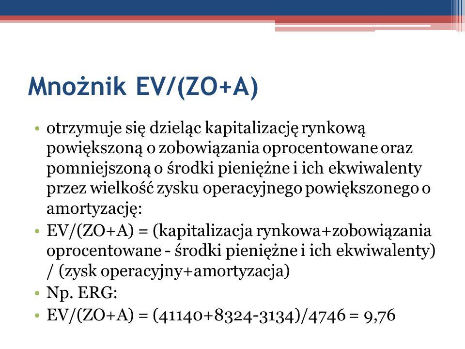 Mnożnik EV/(ZO+A)